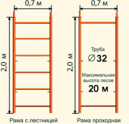СТРОИТЕЛЬНЫЕ ЛЕСА ЛРСП-250